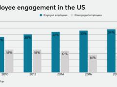 A benefits wishlist for millennial employees