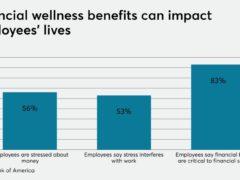 How voluntary benefits can address the financial hardship of coronavirus